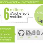 Est-ce que l'on va passer de l'E-Commerce au M-Commerce ?